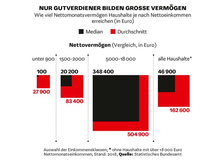 Vermögen Deutschland 2018 Wirtschafts Woche